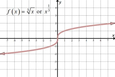 solving radical equations  inequalities  loves math