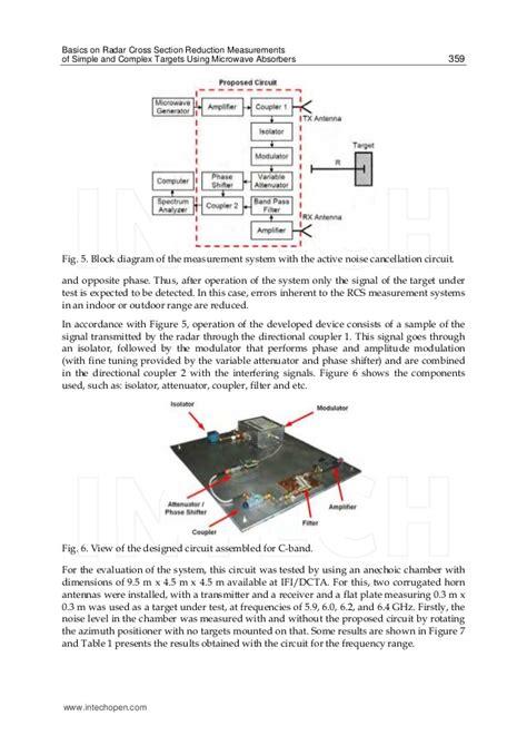 Radar Cross Section by Basics On Radar Cross Section