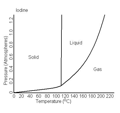 phase diagram for iodine boiling point is it correct to say that some iodine