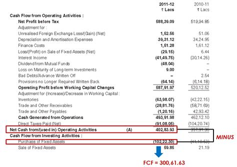 exle free cash flow calculation how to value stocks using dcf and the dangers of doing