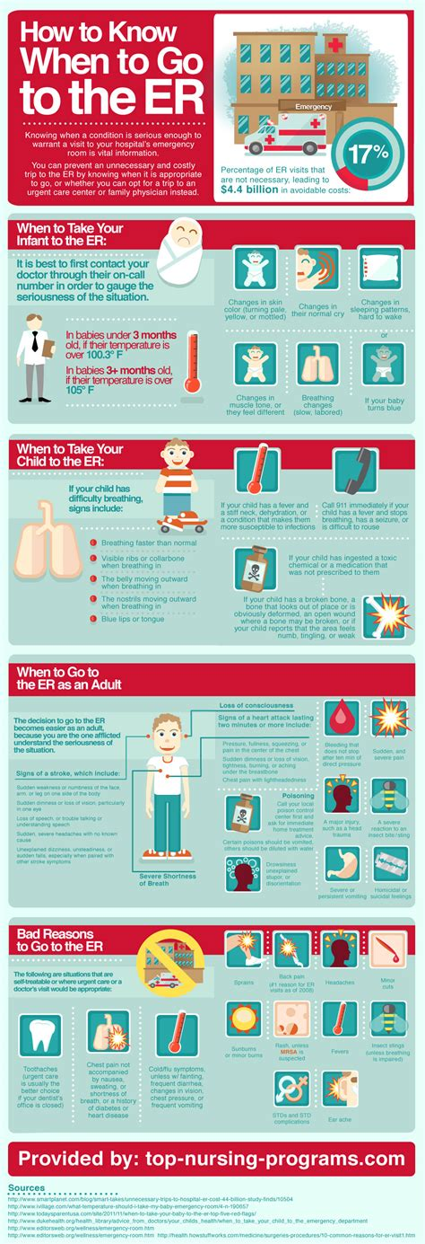 Can You Go To An Urgent Care For Detox Meds by Infographic How To When To Go To The Emergency Room