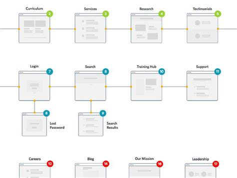 site map flow chart 141 best user flow flow chart images on chart