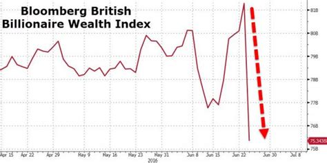 World S 400 Richest Lose 127 Billion On Brexit Chart 187 Spotlight by The Real Brexit Quot Catastrophe Quot World S 400 Richest
