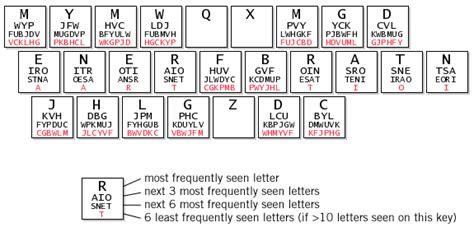 keyboard layout optimization carpalx keyboard layout optimizer
