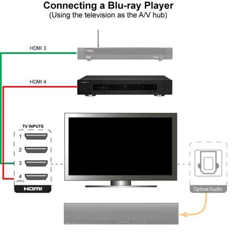 How To Connect Ceiling Speakers To Tv by Connecting A Player Audiogurus
