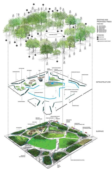 214 best images about landscape architecture diagram on flux diagram square landscape pesquisa google paisa