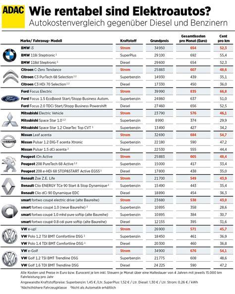 werkstattkosten vergleich wie viel elektroautos den verbraucher kosten sollen
