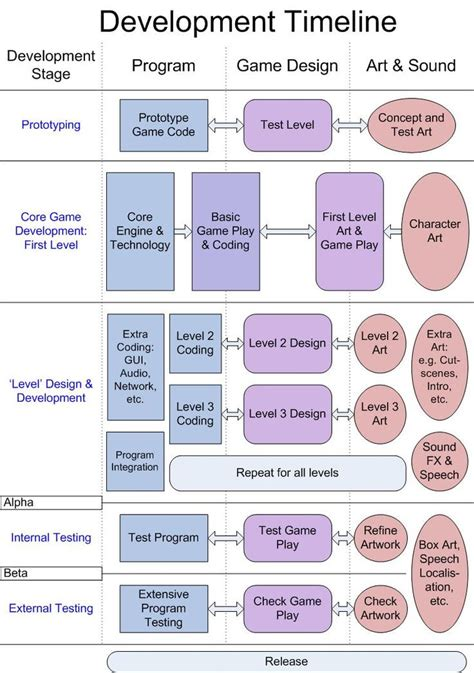 tutorial video game programming 32 best unity3d c coding cheatsheets images on pinterest