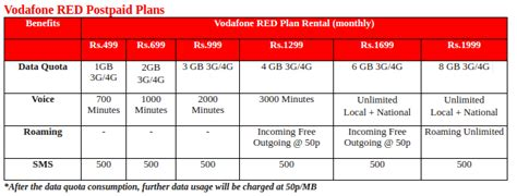 vodafone mobile plans vodafone launches new plans with data benefits