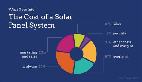 average cost of home solar system why are solar panels so expensive in 2017 energysage