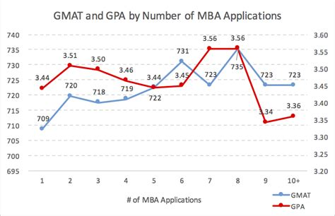 Mba Average Gmat And Gpa optimal mba application number mba data guru
