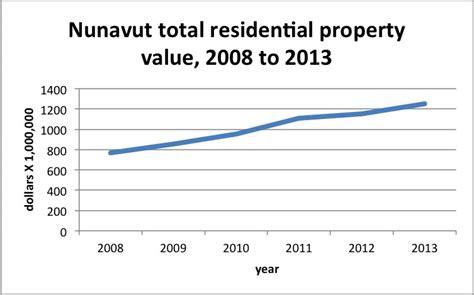 nunatsiaqonline 2016 09 02 news value of nunavut