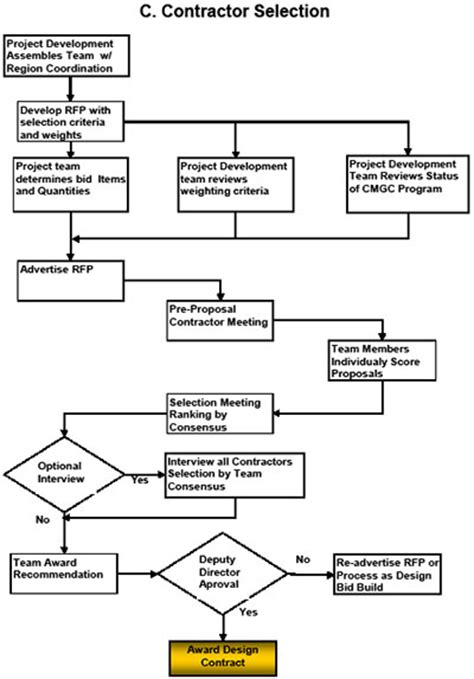 construction submittal process flowchart construction submittal process flowchart create a flowchart