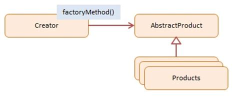 javascript pattern factory factory method javascript design pattern with exles
