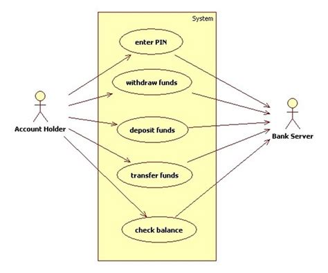 membuat use case atm use case diagram withdraw cash atm choice image how to