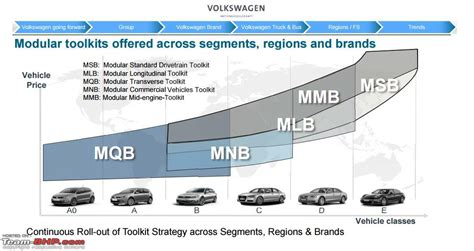 2 Car Garage Size Rumour Vw To Use New Mqb A0 Platform For Emerging Markets