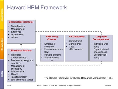 Harvard Mba Employment Outcomes by Competency Based Hr With Aic Model