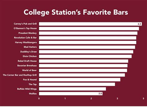 top 100 college bars top 100 college bars the best college station bars