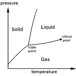 critical point phase diagram definition qwika critical point chemistry
