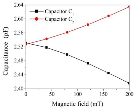 capacitor variation sensors free text fabrication and characterization of cmos mems magnetic microsensors