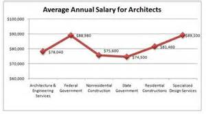 Landscape Architect Median Salary Salary And Benefits Travis Butcher S Senior Academy Project