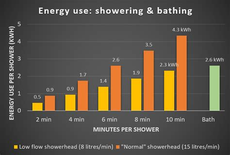 How Many Liters Does A Shower Use by What Does A Shower Cost In South Africa Poweroptimal