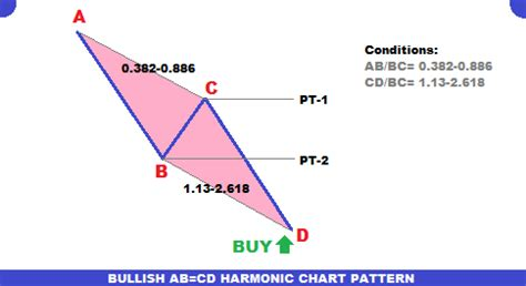 abcd pattern in forex abcd fibonacci pattern forex trading fipocuqofe web fc2 com