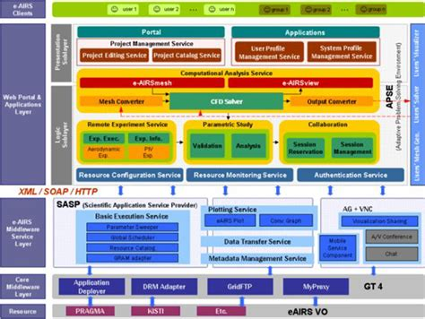 application design vs functional design solutions architecture aria consulting