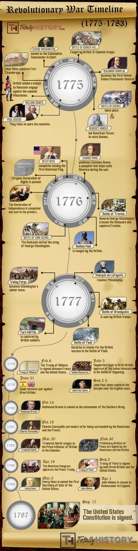 timeline of the french revolution 1791