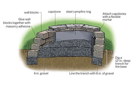 how to make a firepit how to build a pit this house