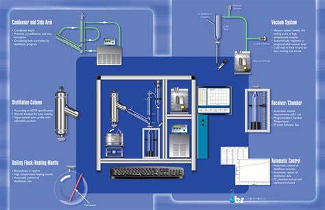 Vaccum Distillation Fully Automatic Astm D1160 Vacuum Distillation