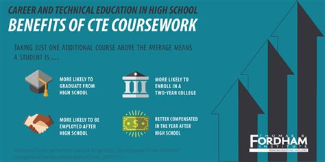Site Snhu Edu How You Can Benefit From An Mba by How Career Education Cte In High School Affects Students