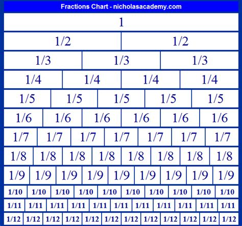 Fraction Tables fractions chart to 1 12 free to print fraction equivalents