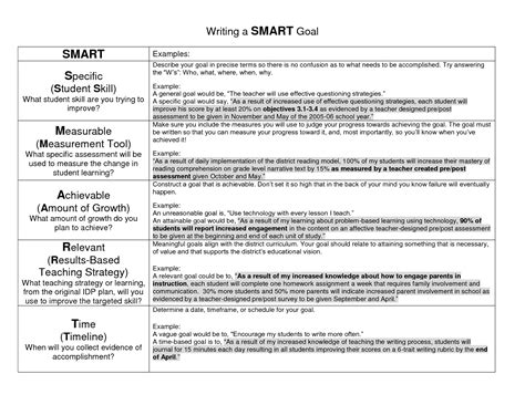 goal exles writing a smart goal education