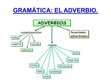 accin gramtica new advanced gram 193 tica el adverbio gram 193 tica el adverbio el adverbio es la palabra que no cambia y que