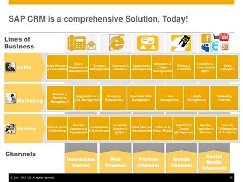 today solution sap top ten crm 2013
