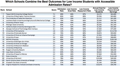 Of Michigan Part Time Mba Acceptance Rate by Ranking The Best And Worst Colleges For Low Income Students
