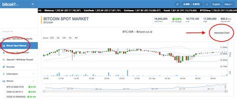 bitcoin spot market bitcoin spot trading bitcoin machine winnipeg