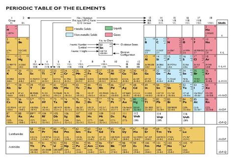 u on the periodic table new periodic table of elements pdf file periodic