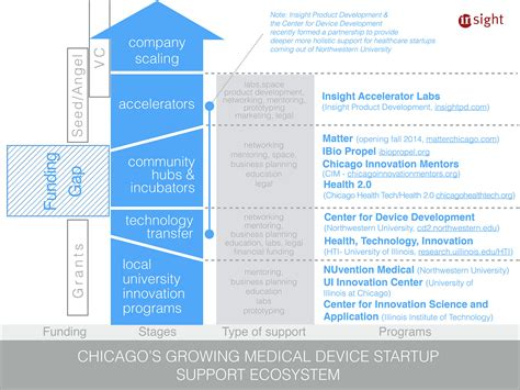 growing  chicago health tech ecosystem insight product development