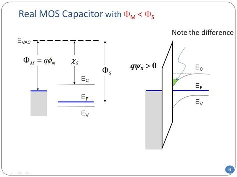 how does a mos capacitor work 28 images electrical characteristics of the mos capacitor