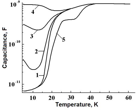 capacitor temperature effect capacitor effect on temperature 28 images capacitor effect voltage 28 images what is a