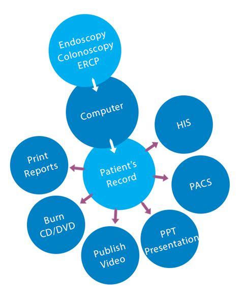 best endoscopy laparoscopy reporting software in uae