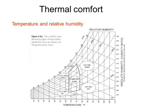comfortable relative humidity lecture objectives ventilation effectiveness thermal