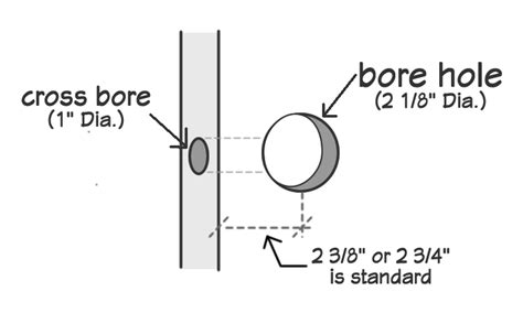 boring but big template changing door knob size drilling
