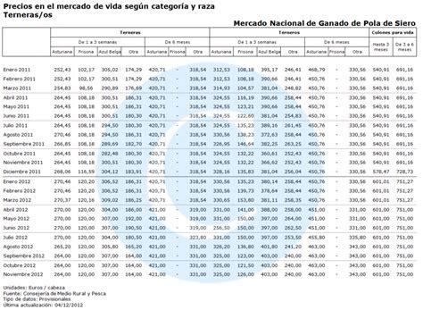 tabla de precios del ganado en uruguay evoluci 243 n del precio del ganado en asturias celoriu com