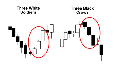 candlestick pattern three white soldiers triple candlestick patterns babypips com