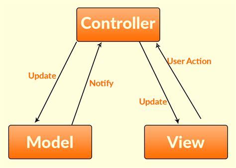 mvc pattern in js mvc in angularjs angularjs tutorial intellipaat