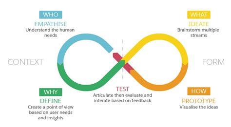 design thought experiment tenworks digital inc tenworks twitter