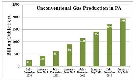 tracks seismic activity in pennsylvania penn state university pennsylvania gas production continues to break records